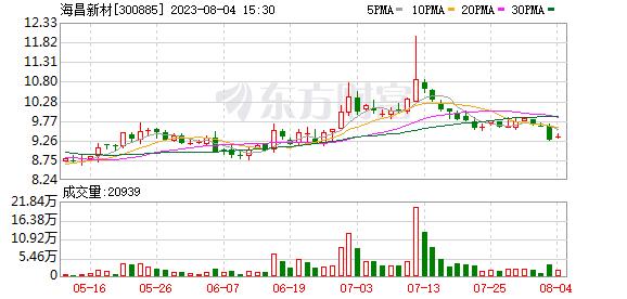 海昌新材年报亮眼 拟每10股派发现金7.5元  一季度净利同比增长141.17%