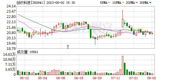 【基金持仓】基金二季度合计持有创识科技1.99万