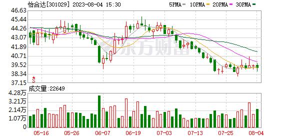 多主力现身龙虎榜,怡合达(07-23)