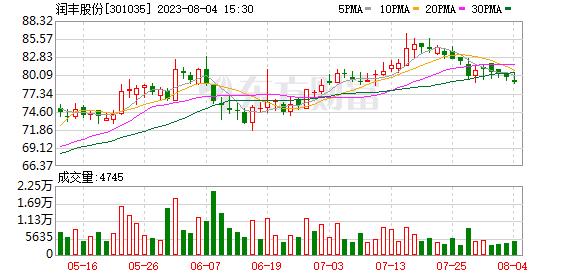 润丰股份(301035)龙虎榜数据(07-28)