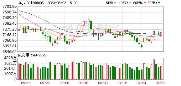 25日中小板指涨3.63%