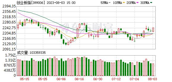 5大牛市信号惊现!历史表明 这只股票涨停 指数曾连续大涨