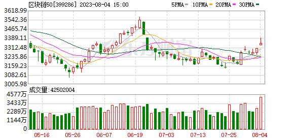 区块链官方选股名单来了!深交所发布区块链指数 最牛成分股年内涨310%