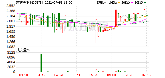 深圳远达一个月内两次质押差旅天下股份