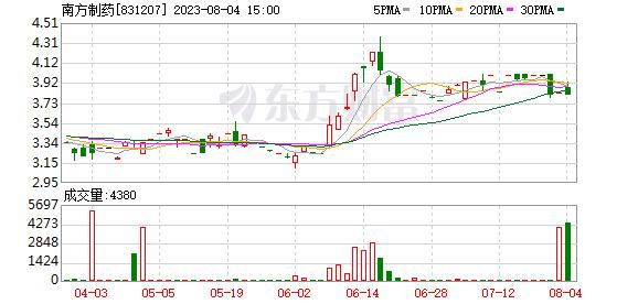 南方制药股东增持871.65万股 权益变动后持股比例为10%