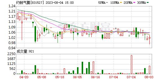 约顿气膜拟在上海设立全资子公司 注册资本为1000万元