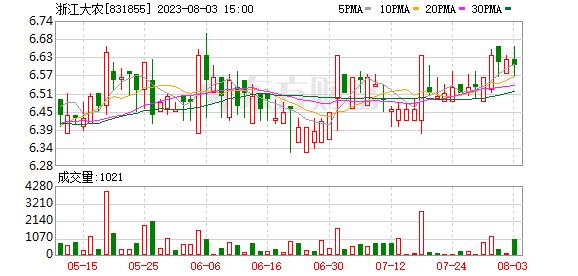 浙江大农实业股份有限公司