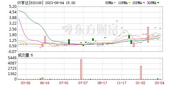 亨达科技股东连灶华减持32.65万股 权益变动后持股比例为57.5%