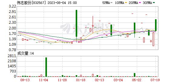 伟志股份拟精选层小IPO 目前已获全国股转公司受理
