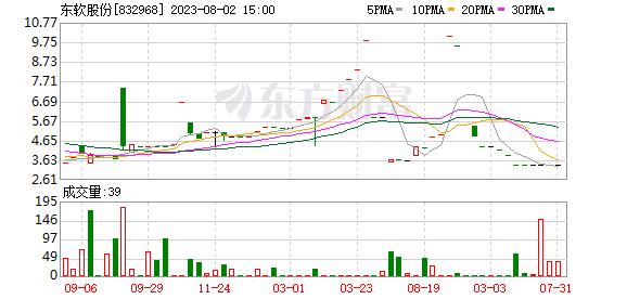 东软股份2020年净利2347.1万同比减少37.43% 减免房租商品收入下降
