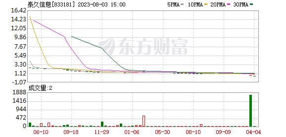 <b>泰久信息出售中影云股权事项再获问询</b>