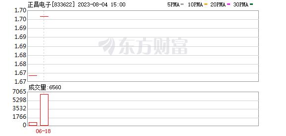 正昌电子获陕西法士特汽车增资1700万元