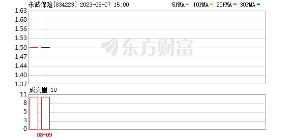 《【杏耀注册地址】永诚保险上半年净利润同比增长10.27%》
