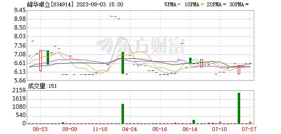 优化业务结构 峰华卓立拟收购子公司44.22%股权
