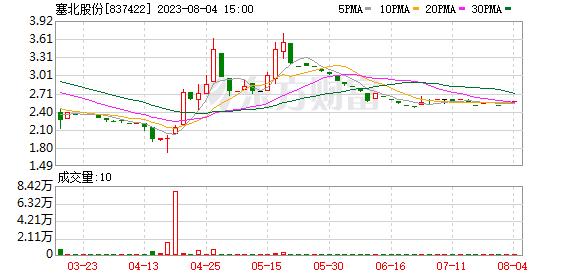 塞北股份拟出资3337.31万元收购专汽公司股权