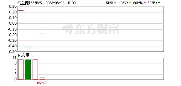 《【无极2注册链接】纳兰德财务负责人刘建霞辞职》