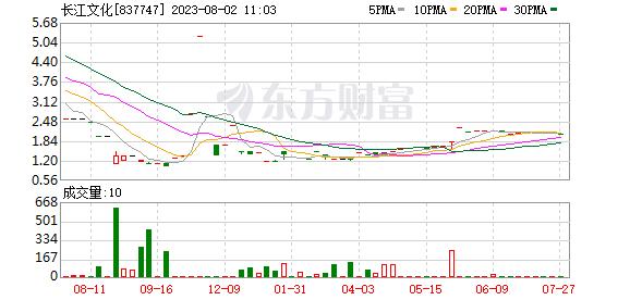 拟IPO公司长江文化2019上半年营收、净利分别下滑26.82%、36.55%