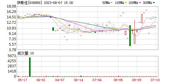 伊斯佳股东增持27.96万股 权益变动后持股比例为17.01%