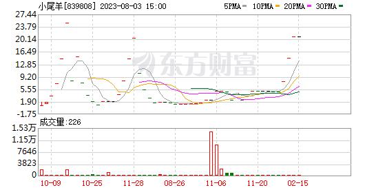 小尾巴羊:控股股东AnimalHusbandry已质押该公司52.19%的股份