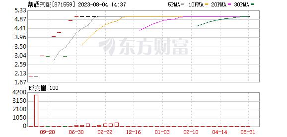 帮辉汽配股东增持1万股 权益变动后持股比例为10%