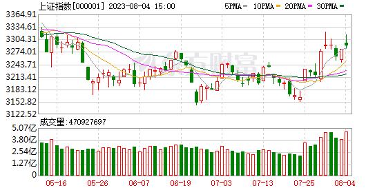 荣威证券刘思善:外部市场的急剧上涨带动了A股市场的反弹