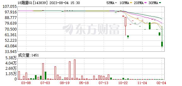 """盛宴工业集团的""""18盛宴G1""""上涨25%,盘中一度停止交易"""
