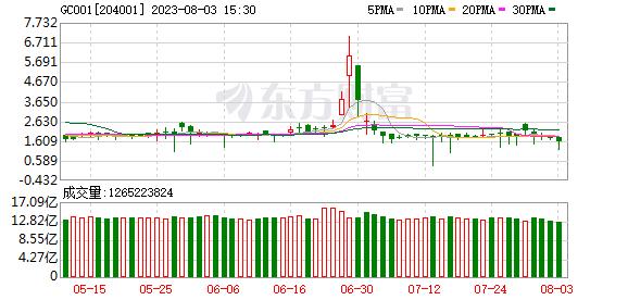 江海证券:资金为什么紧张?