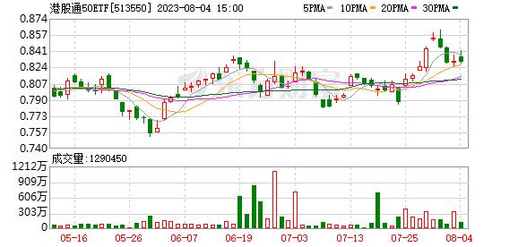 首只港股通50ETF盘中触及涨停