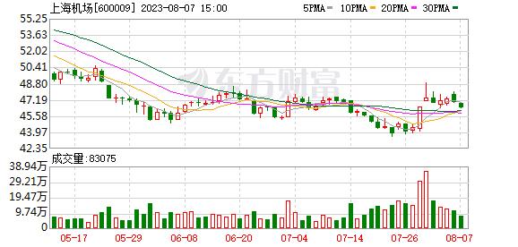 A股资金面日报:108亿主力资金撤离电子行业 北向资金大幅净买入上海机场