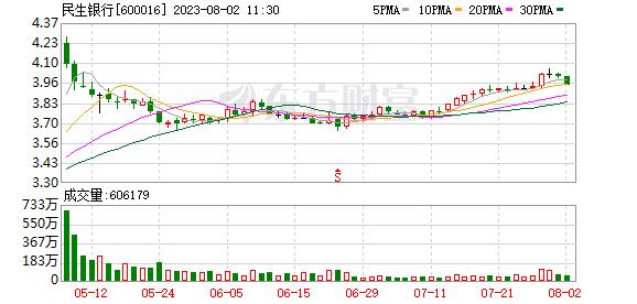 民生银行:前十大股东质押4380万股股票,占公司总股本0.10%