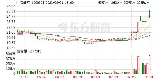 K图 600030_0