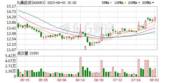 12月31日异动股点评:九鼎投资继续涨停 盘点四牛与四熊
