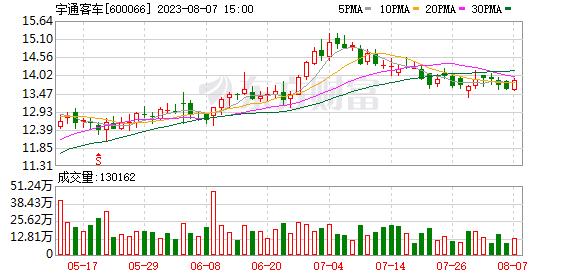 K图 600066_0
