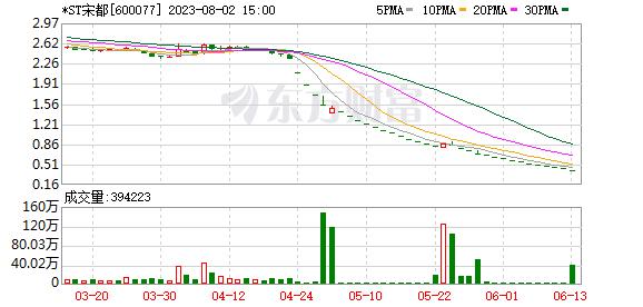 K图 600077_0