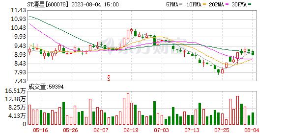 K图 600078_0