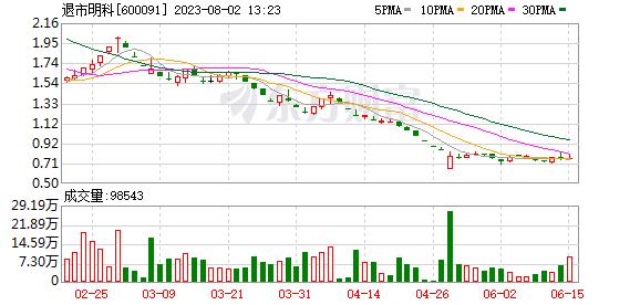 K圖 600091_0