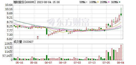 哈高科(600095)龙虎榜数据(09-12)