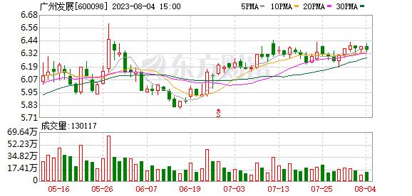 广州发展 广州发展(600098)融资融券信息(10-08)