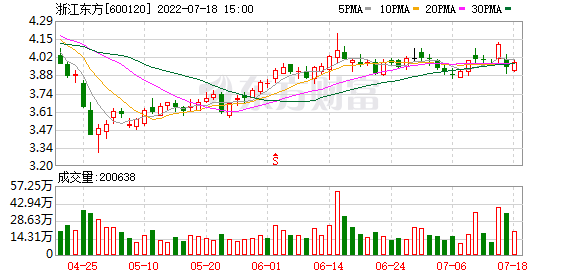 22家公司公告进行股东增减持 浙江东方5.33亿股今日解禁