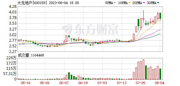 <b>大龙地产聘任李铁为董秘 曾任中视电传传媒股份有限公司董秘</b>