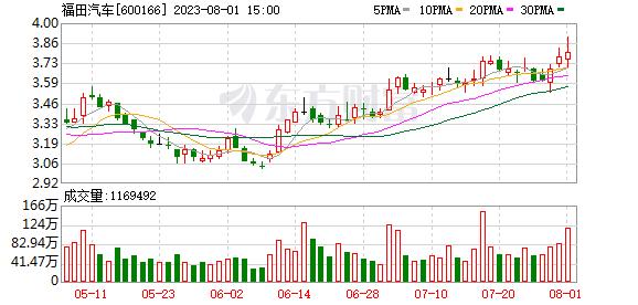 【基金持仓】基金二季度合计持有福田汽车1.21亿