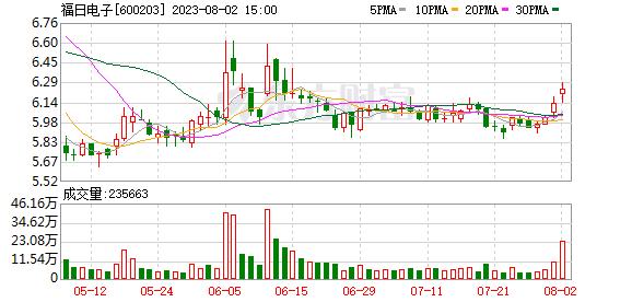 福日电子跌停 平安基金一资管计划为第3大流通股东