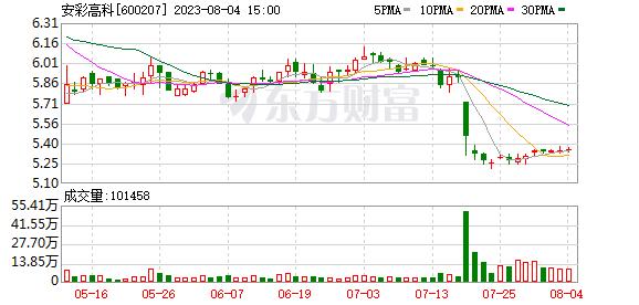 安彩高科(600207)龙虎榜数据(09-12)