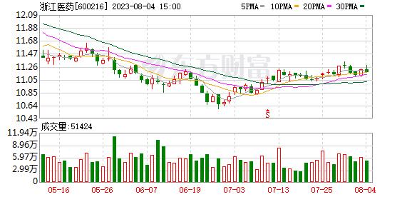 浙江医药07月23日获沪股通增持710.45万股