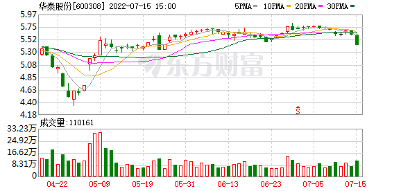华泰股份 华泰股份(600308)融资融券信息(10-08)