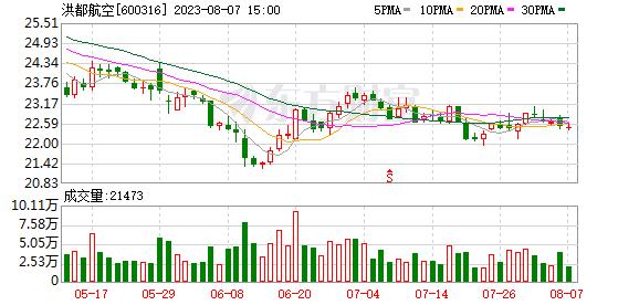 江西洪都航空工业股份有限公司