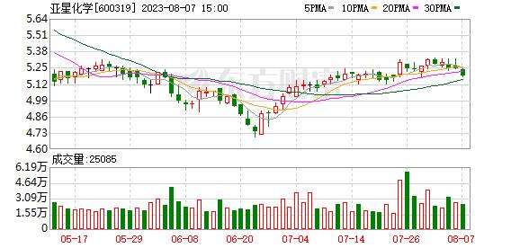 K图 600319_0
