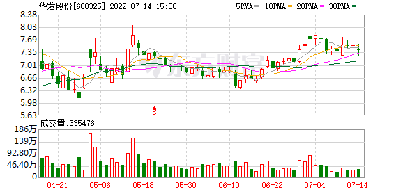 华发股份:上半年实现营收228.66亿元 同比增长60.75%