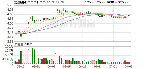 多主力现身龙虎榜,宏达股份涨停(07-27)