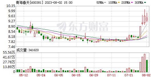 青海春天:红塔红土基金拟减持公司不超1%股份